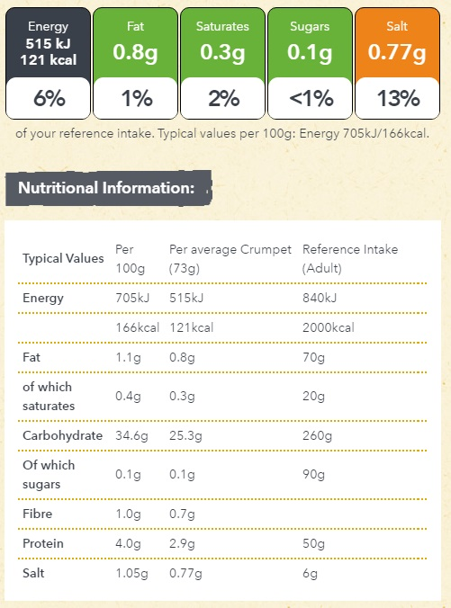 Nutritional Info for Newburn Bakehouse gluten free crumpets